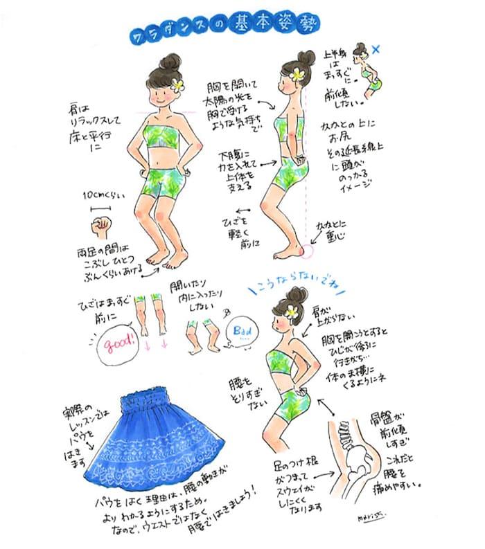 フラダンスの基本姿勢をイラストで解説