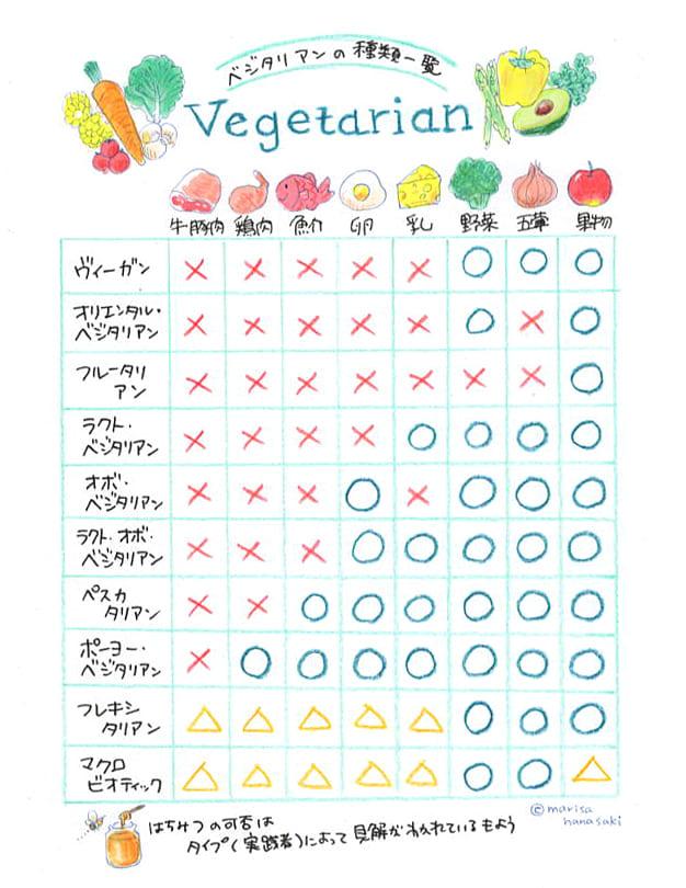 ベジタリアンの種類一覧